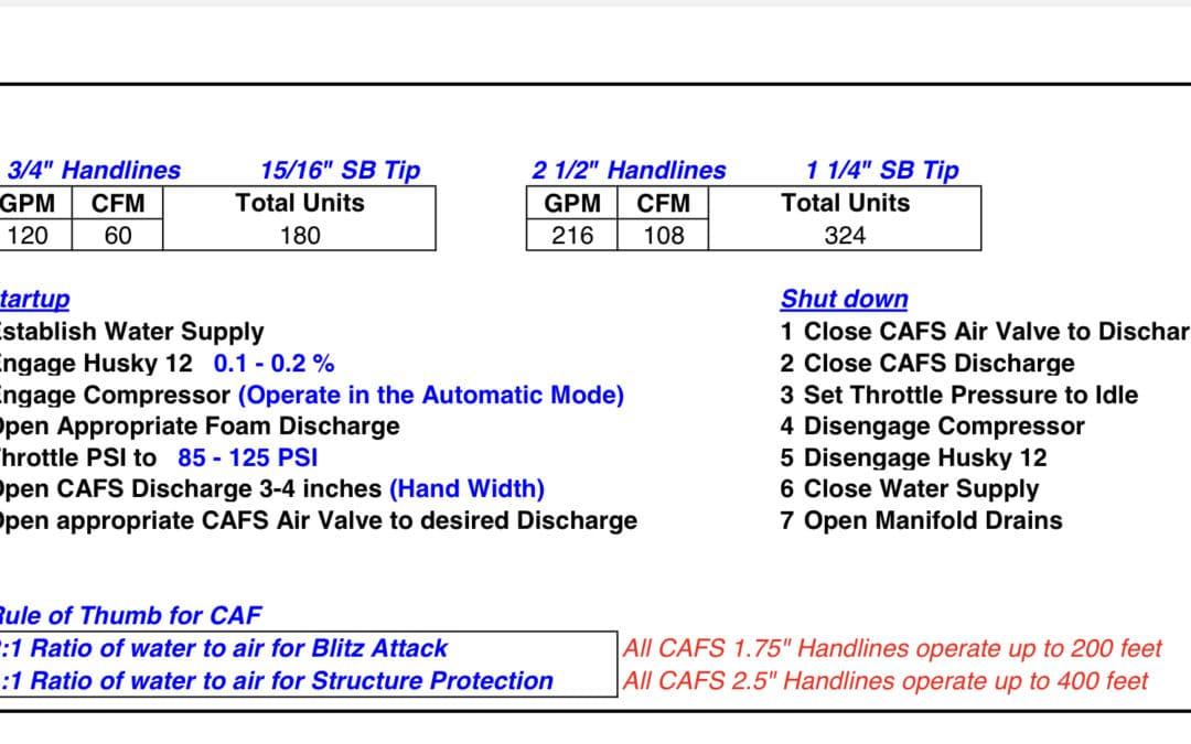 Pierce Velocity CAFS Chart