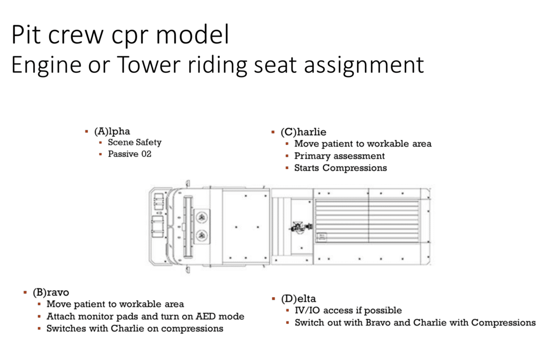 Pit Crew CPR Model
